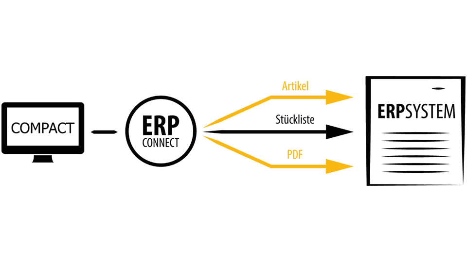 ERP Connect Grafik